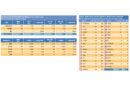 Las matriculaciones de turismos y todoterrenos se incrementan un 8,91% entre enero y junio<br/><span style='color: #077dbc;font-size:65%;'>En Granada se entregaron 1.367 vehículos en el sexto mes del año, frente a los 1.313 de 2017</span>