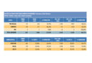 Las matriculaciones de vehículos en Granada siguen registrando pérdidas en el mes de junio<br/><span style='color: #077dbc;font-size:65%;'>En nuestra provincia se entregaron 831 vehículos en el sexto mes del año, un 23,62% menos que en el mismo mes de 2019</span>