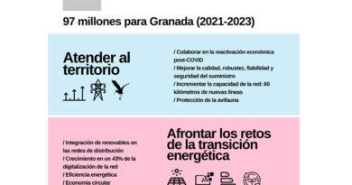 Endesa invertirá en Granada 97 millones de euros para atender las necesidades energéticas de la provincia y contribuir a la reactivación de su economía<br/><span style='color: #077dbc;font-size:65%;'>La inversión destinada a las redes de distribución eléctrica de Endesa en la provincia de Granada para el trienio 2021-2023, se centrará en su renovación, automatización, ampliación y mejora con el fin de reforzar el servicio</span>