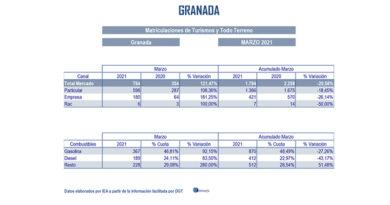 """La ventas en turismos y todoterrenos se quedan casi a la mitad del ritmo para alcanzar la cifra de mercado en España<br/><span style='color: #077dbc;font-size:65%;'>A pesar del incremento de ventas respecto a 2020 en el mes de abril, estamos muy lejos de una situación """"normal"""", como el mismo mes de 2019</span>"""